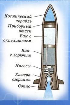 Для мальчишек увлеченья - ракета на жидком топливе.JPG